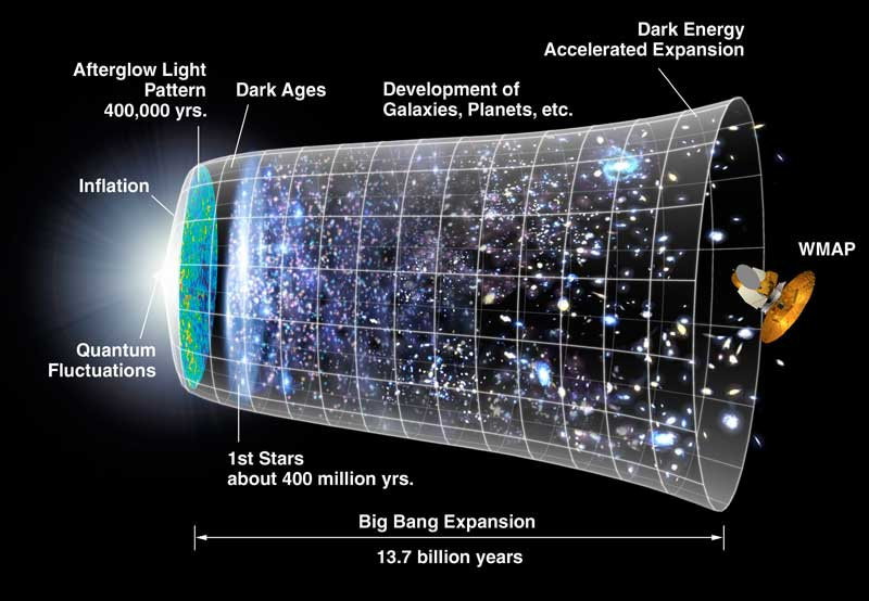 http://www.astronomynotes.com/cosmolgy/CMB_Timeline.jpg