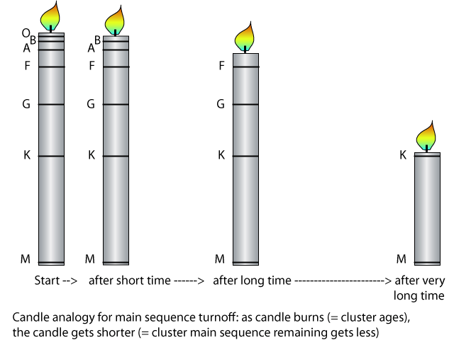 Lives and deaths of stars candle analogy for main sequence turnoff ccuart Choice Image