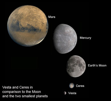 Vesta and Ceres compared to planets