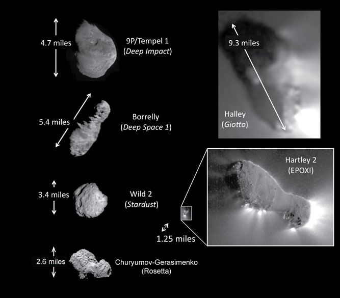 Comets that have been visited by spacecraft (as of 2015)