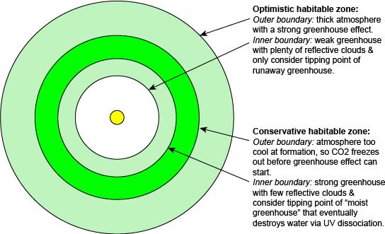 d1d8d9f48ec conservative vs. optimistic habitable zones