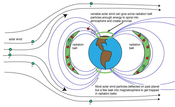 planetary science rh astronomynotes com solar wind hybrid system block diagram solar-wind hybrid wiring diagram