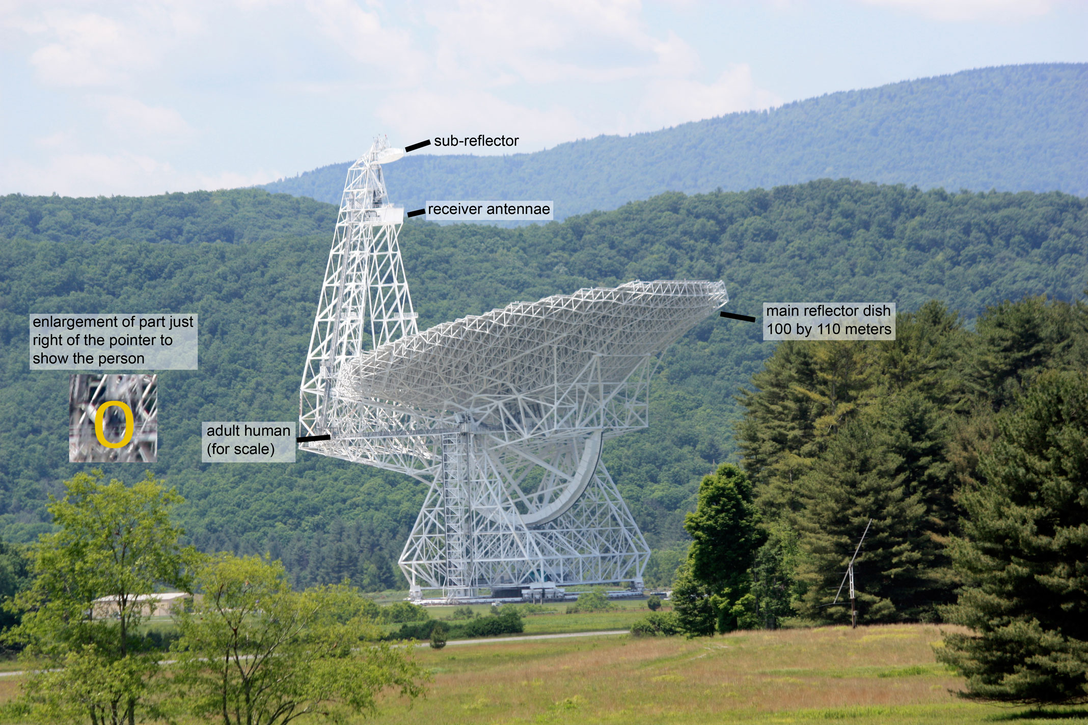 Telescopes As Can Be Seen From The Above Diagram Radio Wave Band Is Further